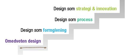 Designtrappan