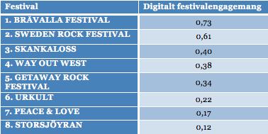 Digitalt festivalengagemang