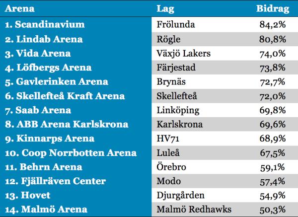 Arenaengagemang per arena SHL